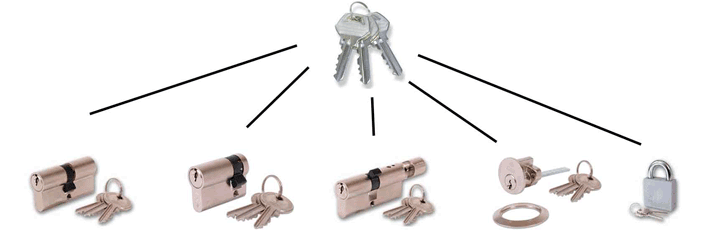 Newport Locksmith Keyed Alike Locks